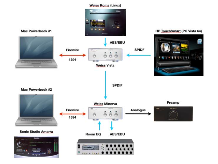 Digital Volume Control – Design w Sound
